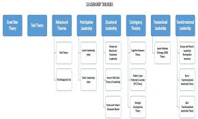 leadership theory theories of leadership strategies