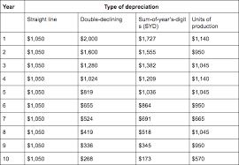 Useful Life Of Assets Chart What Is Depreciation And How Do You Calculate It Bench