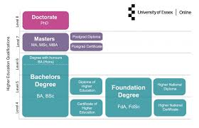 Higher Education Qualifications Explained University Of