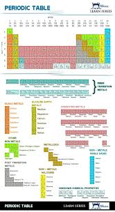 Had to have this in here somewhere. Periodic Table - (CHART ...