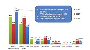 Working Capital Chart 5 Most Common Reasons Businesses Seek Funding Float