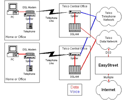 about dsl easystreet support your dsl depends upon your phone line
