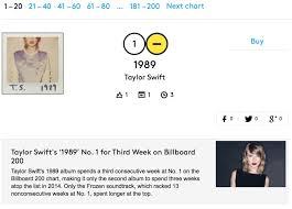 Billboard Spotify Charts Billboard 200 Chart To Incorporate Digital Track Sales On