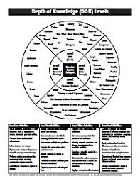 Depth Of Knowledge Chart Pdf Depth Of Knowledge Levels Chart Dok Depth Of Knowledge