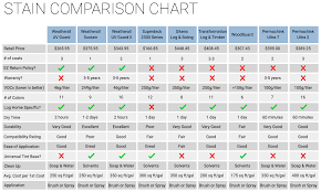 Wood Stain Comparison Chart See How We Compare Weatherall