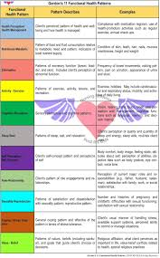 Gordon S Functional Health Patterns Chart Post Rn Bsn Nursing Resources