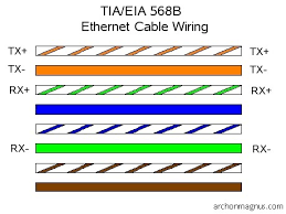 cat5e wiring diagram 568b wiring diagram cat 5e wiring diagram correct tutorial images rj45 s