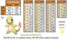 Zapdos Pokemon Go Iv Chart 10 Best Legendary Raid Counters Images Pokemon Go Pokemon
