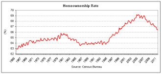 Homeownership Rate Chart Chart Of The Day Home Ownership Rate Still Falling The