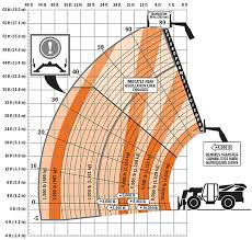 Lull 844c 42 Load Chart With Attachments