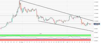 Eos Price Analysis: Eos/usd Is Shackled And Needs Momentum For The ...