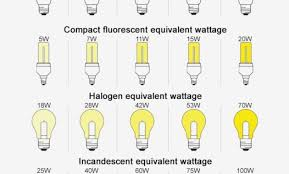 Lumen Output Comparison Chart 22 High Quality Led Bulb Comparison Chart