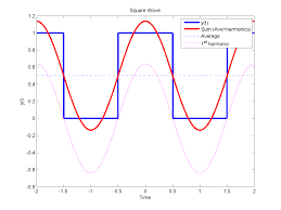 example the square wave as a sum of sinusoids