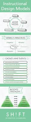 Instructional Design Theory And Models Ppt Acadly Acadlydotcom On Pinterest
