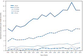 Increasing Prevalence Of Gastroschisis 14 States 1995