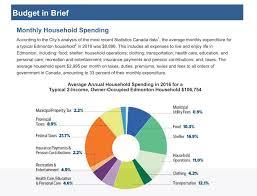 Budgeting Pie Chart Operating Budget Pie Chart Andrew Knack