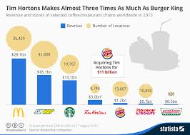 Tim Hortons Stock Chart 2018 Chart Tim Hortons Makes Almost Three Times As Much Money As