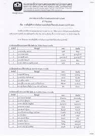 BAAC Yala Branch - ธกส.สาขายะลา แผนกสินเชื่อ - Posts