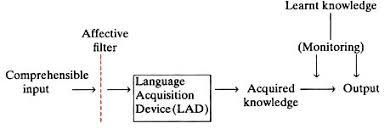 Scaffolding Definition Vygotsky Esl Workshop Scaffolding Theory