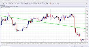Dollar Forex Chart Currency Pair Usd Jpy U S Dollar