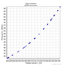 Vapor Pressure Chart Vapor Pressure Of Acetone From Dortmund Data Bank