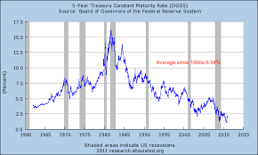 1 Year T Bill Rate Chart Federal Reserve Punishing Savers In Low Interest Rate