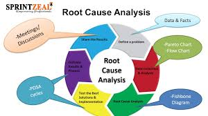 Root Cause Analysis Rca Is A Systematic Method Of Problem