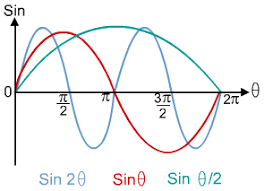 Graphs Of Trigonometric Functions S Cool The Revision Website