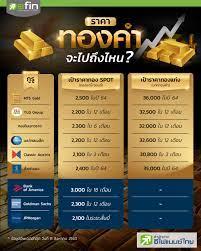 ราคาทองคำจะไปถึงไหน?