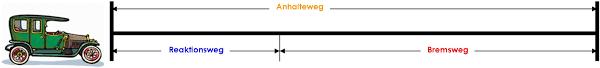 Anhalteweg bremsweg formel