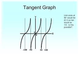 7 5 The Other Trigonometric Functions Objective To Find Values Of