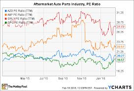 Azo Stock Chart Autozone Inc Stock In 4 Charts The Motley Fool