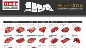 Meat Chart Confused About All Those Beef Cuts This Handy Chart Will