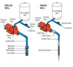 installing shallow well system diagram images carrier split how to install a well water jet pump