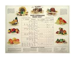 Ten Talents Food Combining Chart Food Combining Made Easy Chart Ten Talents Laminated