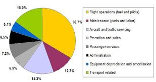 Airline Fee Chart A Pie Chart That Illustrates The Huge Operating Costs Of