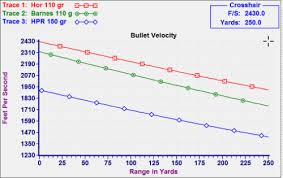 300 Blackout Ballistics Chart 21 High Quality Mk262 Ballistics Chart