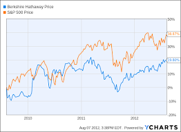 If Berkshire Hathaways Close To The Price At Which Buffett