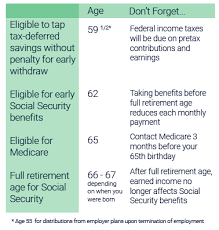 Deciding When To Retire American Money Management