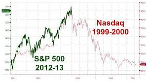 Nasdaq 2000 Chart Lying With Charts The Reformed Broker