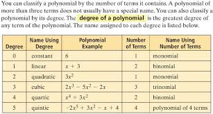 Naming Polynomials Chart How Do You Write A Polynomial In Standard Form Then