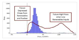 Price Distribution Chart Distribution Of Electrical Prices Bar Chart By Duration