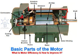simple electric motor parts. Electric Motor Parts Diagram Luxury 1481 Best Powered Cars \u0026amp; Trucks Images On Pinterest Simple A