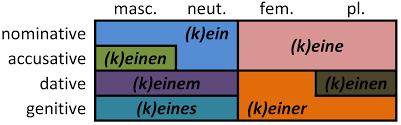 File German Indefinite Article Declension Png Wikimedia