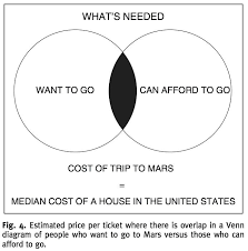 House Vs Senate Venn Diagram Venn Diagram Excel Using Data Need Vs Want Michaelhannan Co