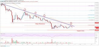 Ripple Price Analysis Xrp Approaching Next Significant