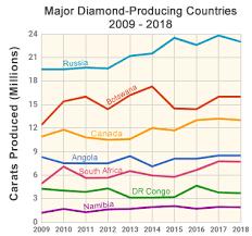 Diamond Value Chart 2019 Where Are Diamonds Mined Countries That Produce Diamonds