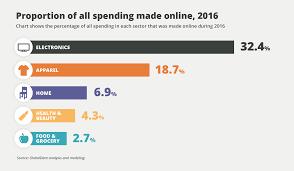 How Instacart Solved Online Grocerys Profitability Problem