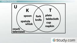 Union And Intersection Of Sets Venn Diagram Venn Diagrams Subset Disjoint Overlap Intersection