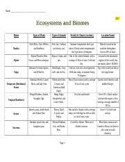 Fill In The Chart With Information About Each Biome 12 2 Biomes Chart 1 Doc Name 2017 Biome Types Of Plants